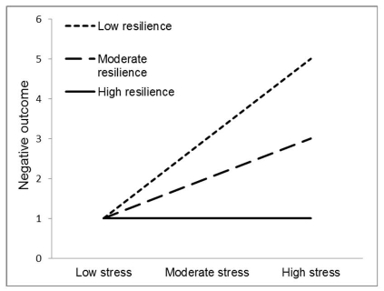 psychological resilience